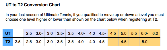 https://www.ultimatetennis.com/images/public/support_pages/img/ut-t2-conversion-chart.png